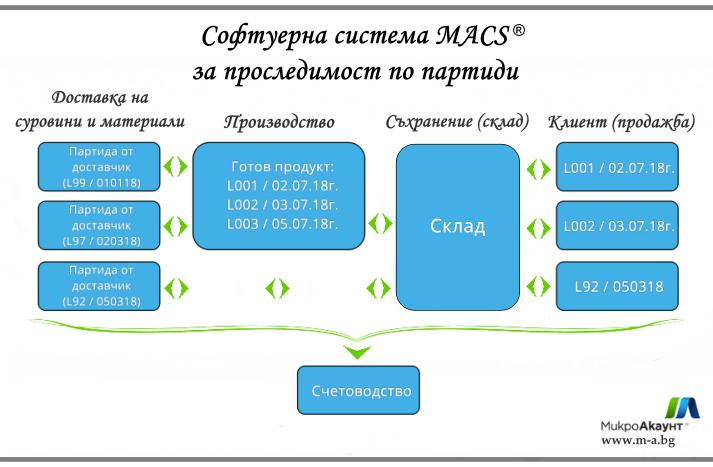 МАКС софтуер проследяване по партиди