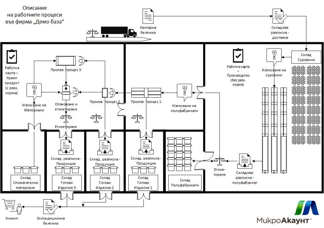 Производствен процес